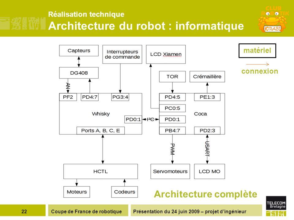 Réalisation technique Architecture du robot : informatique