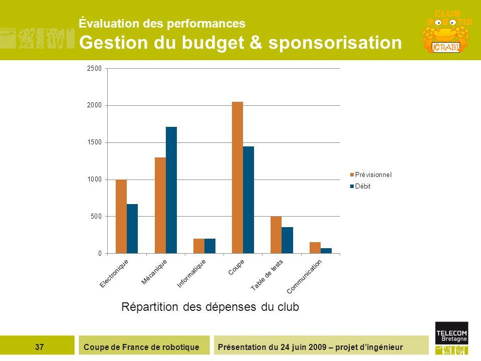 Évaluation des performances Gestion du budget & sponsorisation