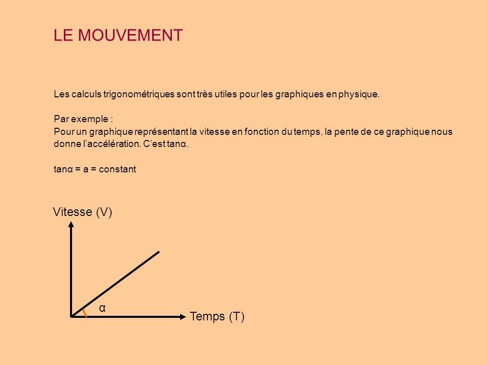 LE MOUVEMENT Vitesse (V) α Temps (T)