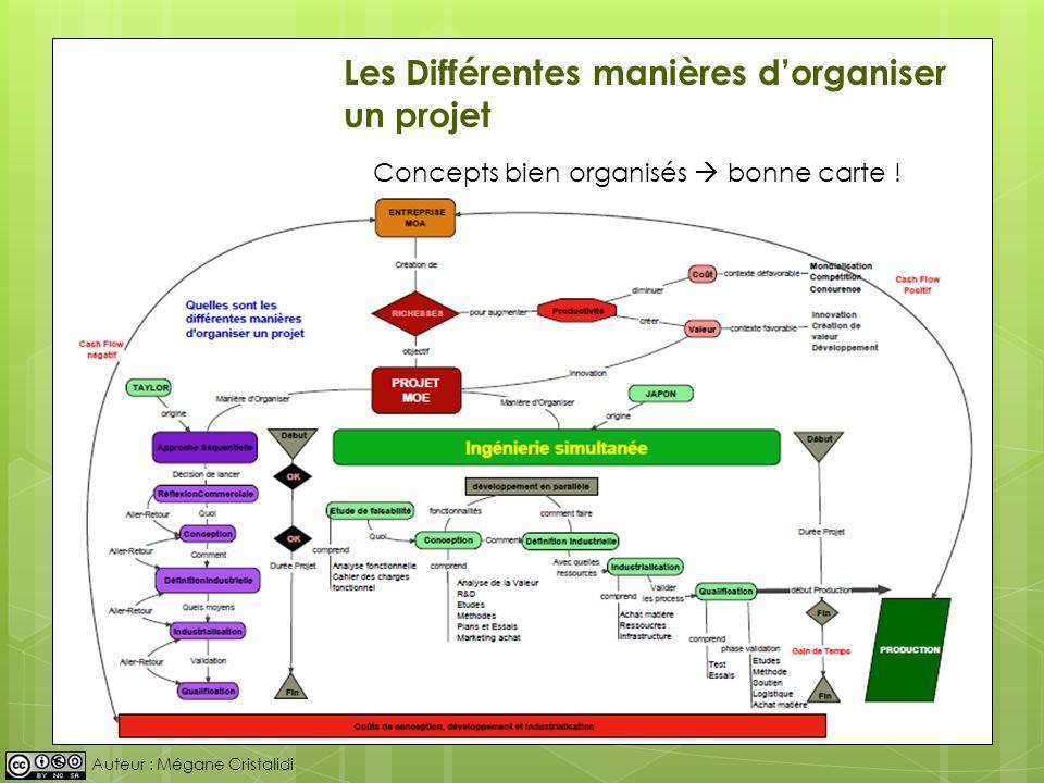 Les Différentes manières d'organiser un projet