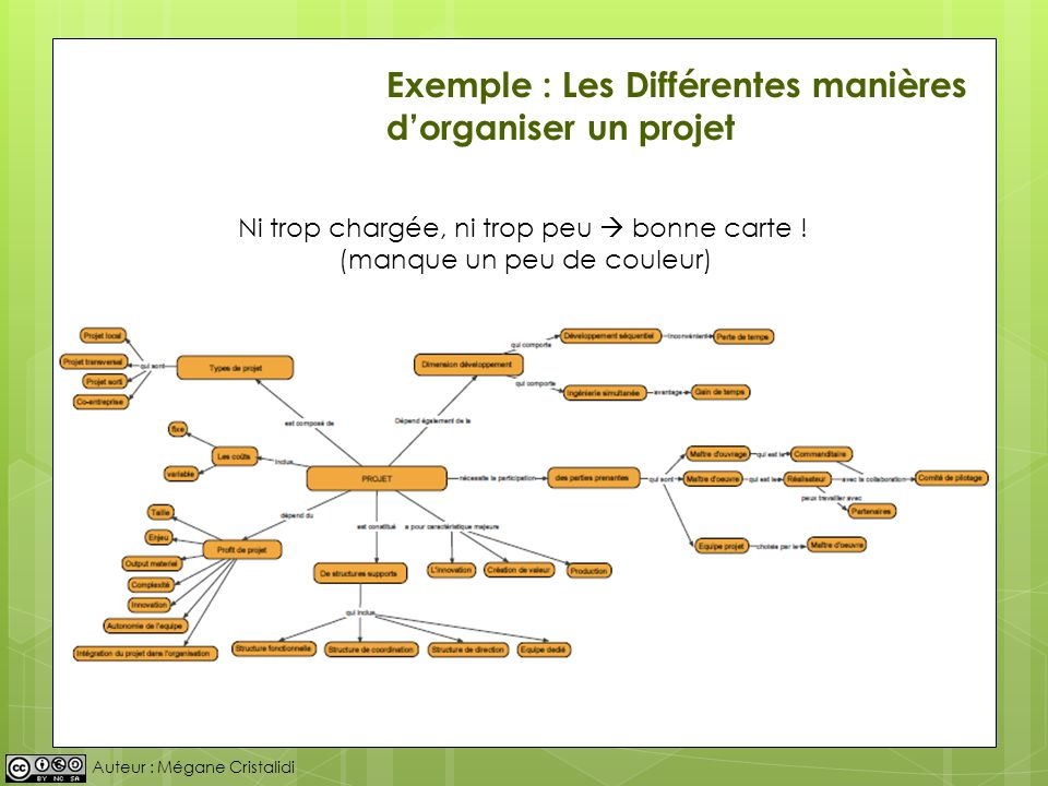 Exemple : Les Différentes manières d'organiser un projet