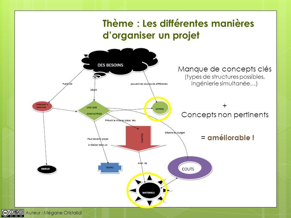 Thème : Les différentes manières d'organiser un projet