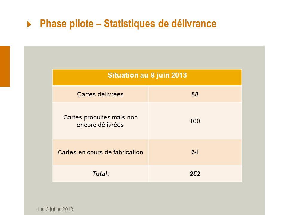 Phase pilote – Statistiques de délivrance
