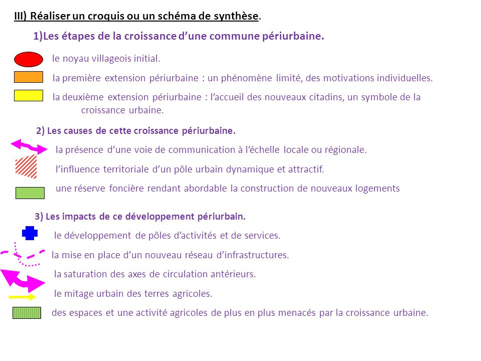 III) Réaliser un croquis ou un schéma de synthèse.