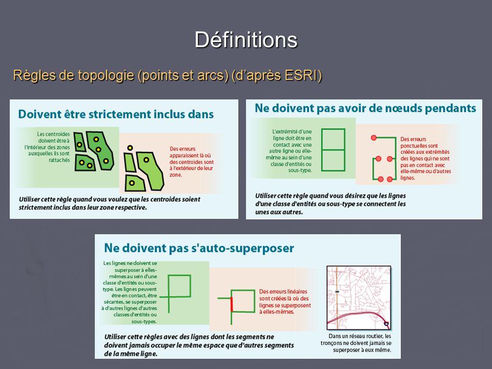 Règles de topologie (points et arcs) (d'après ESRI)