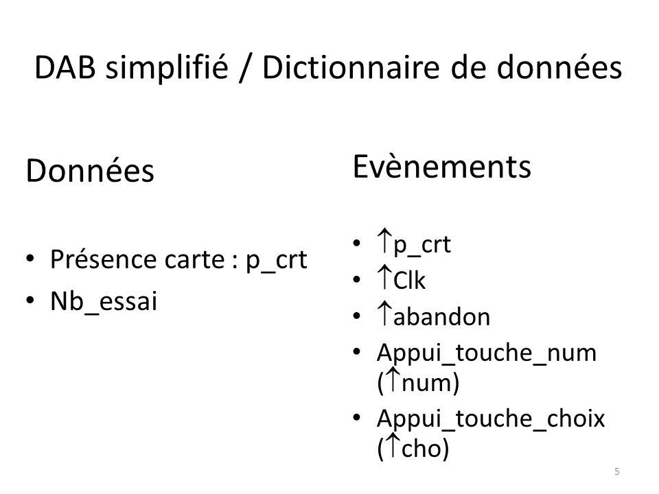 DAB simplifié / Dictionnaire de données