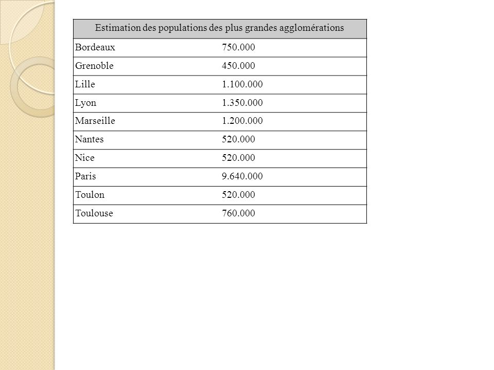 Estimation des populations des plus grandes agglomérations