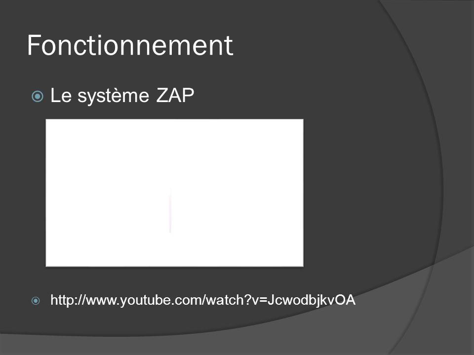 Fonctionnement Le système ZAP