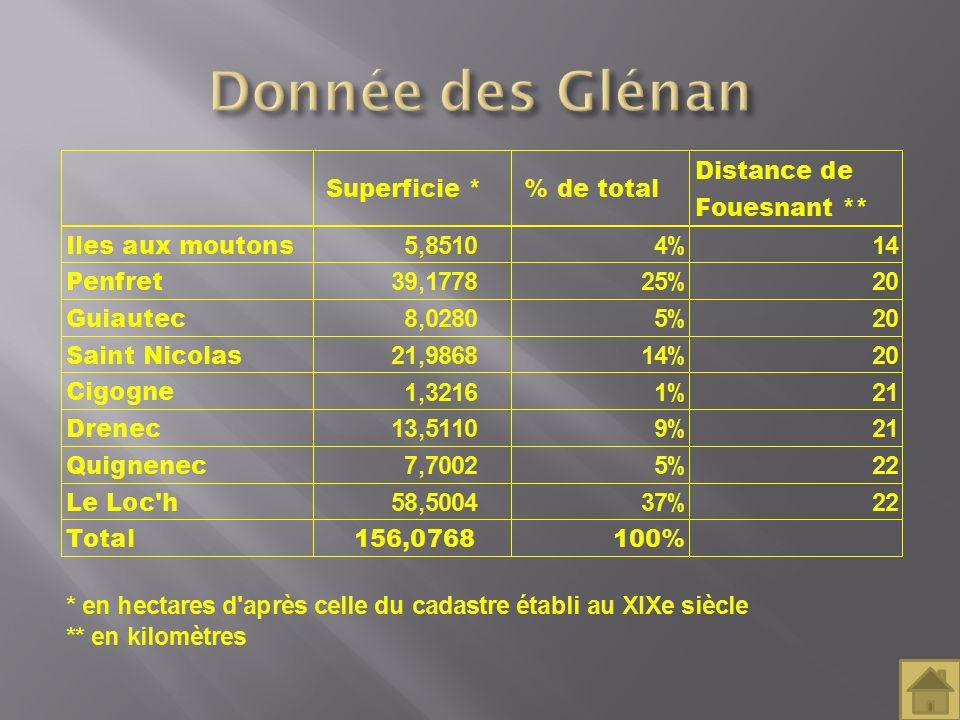 Donnée des Glénan