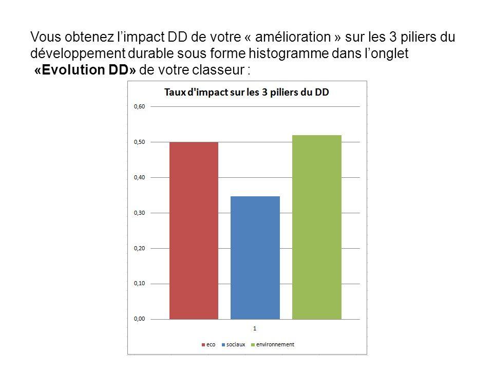 Vous obtenez l'impact DD de votre « amélioration » sur les 3 piliers du développement durable sous forme histogramme dans l'onglet
