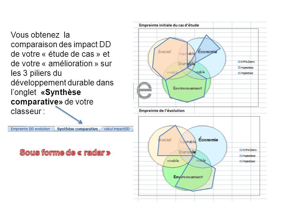 Vous obtenez la comparaison des impact DD de votre « étude de cas » et de votre « amélioration » sur les 3 piliers du développement durable dans l'onglet «Synthèse comparative» de votre classeur :