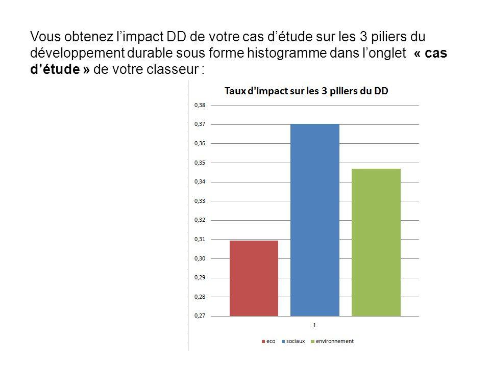 Vous obtenez l'impact DD de votre cas d'étude sur les 3 piliers du développement durable sous forme histogramme dans l'onglet « cas d'étude » de votre classeur :