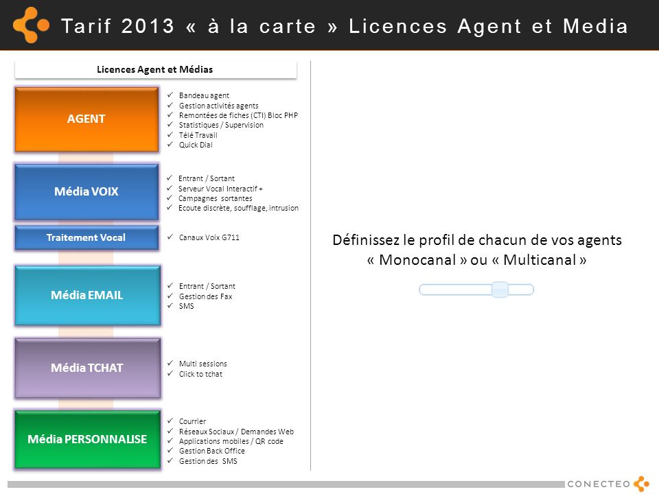 Tarif 2013 « à la carte » Licences Agent et Media