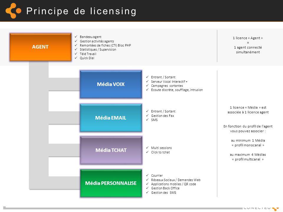 Principe de licensing AGENT Média VOIX Média EMAIL Média TCHAT