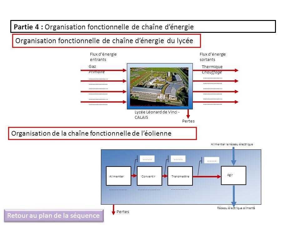 Partie 4 : Organisation fonctionnelle de chaîne d'énergie