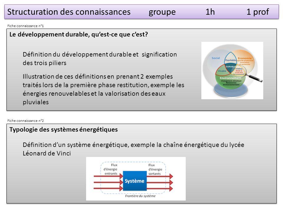Structuration des connaissances groupe 1h 1 prof