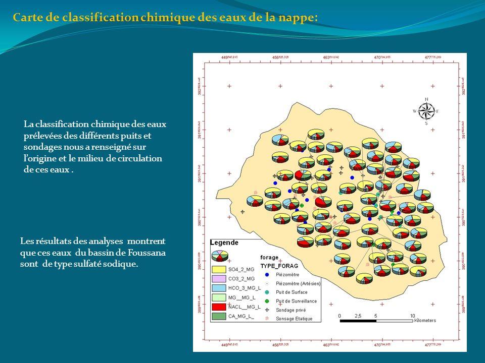 Carte de classification chimique des eaux de la nappe: