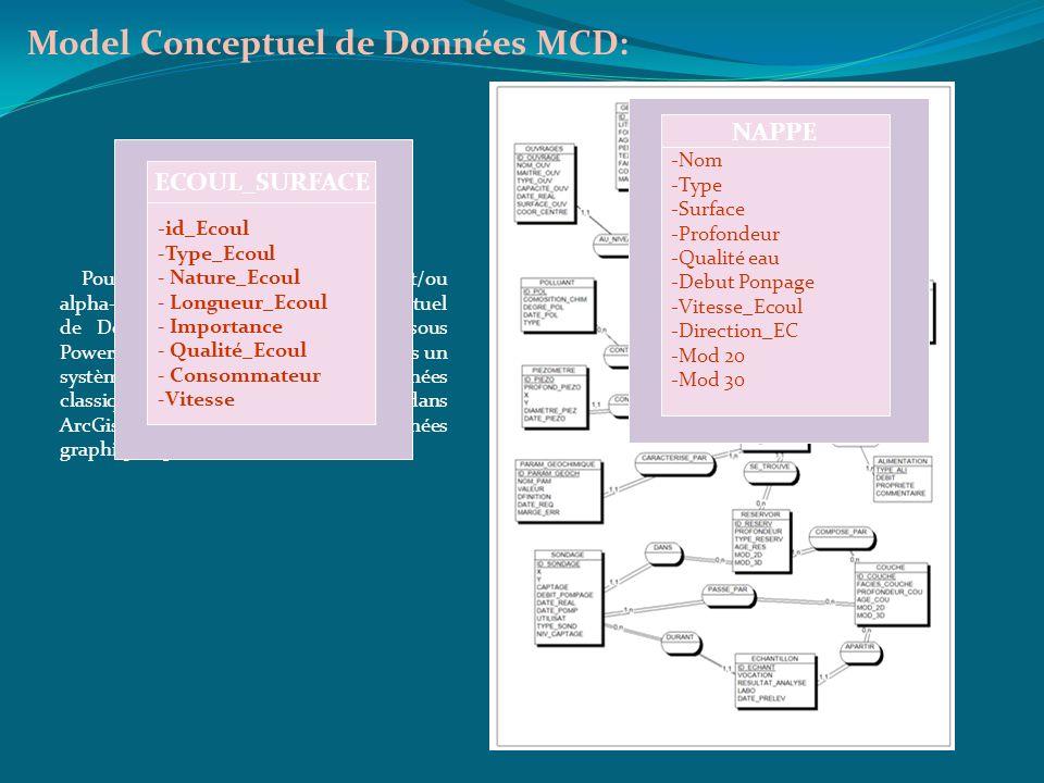 Model Conceptuel de Données MCD: