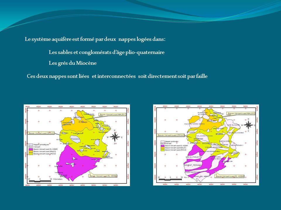 Le système aquifère est formé par deux nappes logées dans: