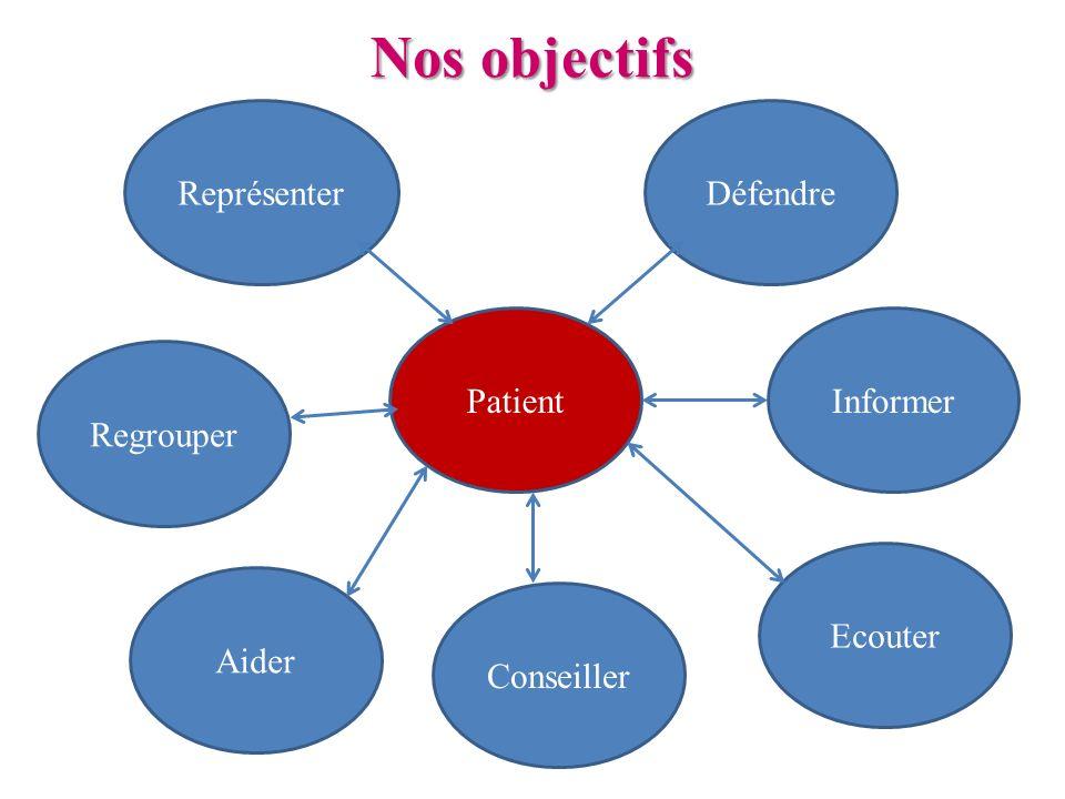 Nos objectifs Représenter Défendre Patient Informer Regrouper Ecouter
