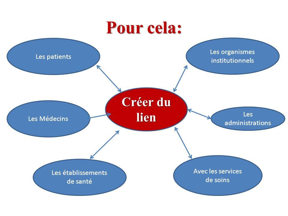 Pour cela: Créer du lien Les organismes institutionnels Les patients