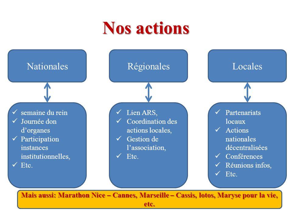 Nos actions Nationales Régionales Locales semaine du rein