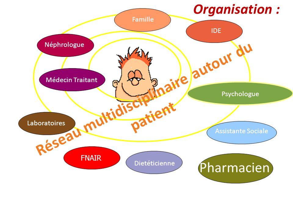Réseau multidisciplinaire autour du patient
