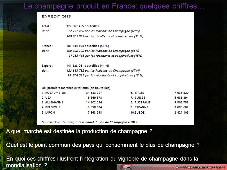 Le champagne produit en France: quelques chiffres…
