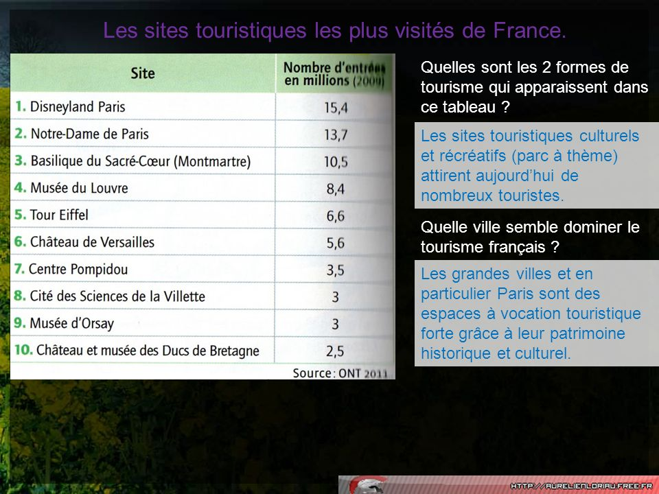 Les sites de rencontre les plus visites en france