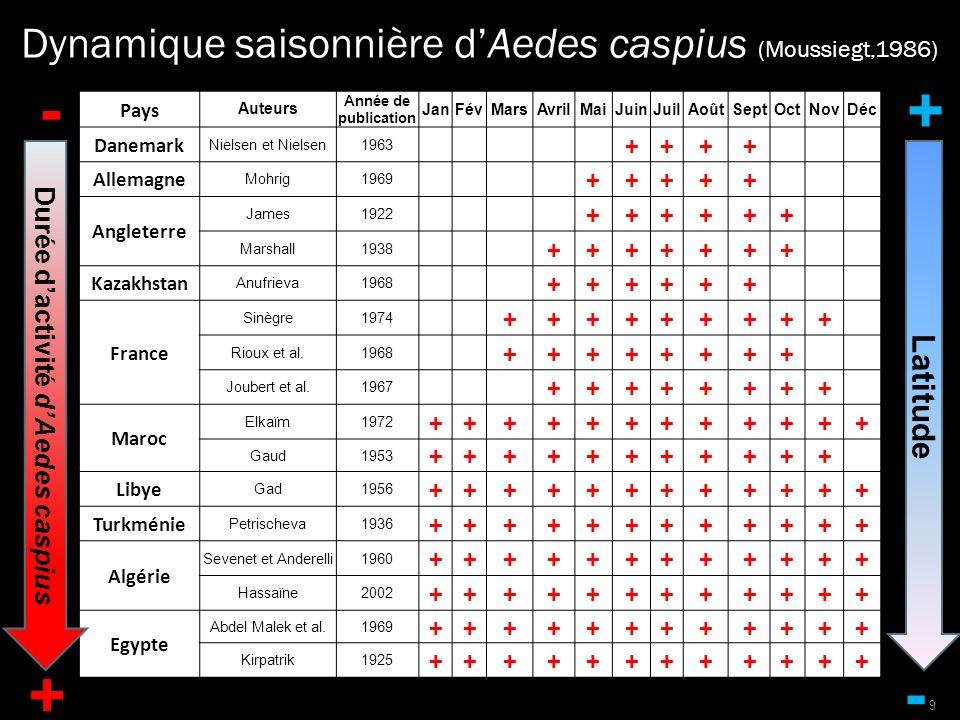 Durée d'activité d'Aedes caspius