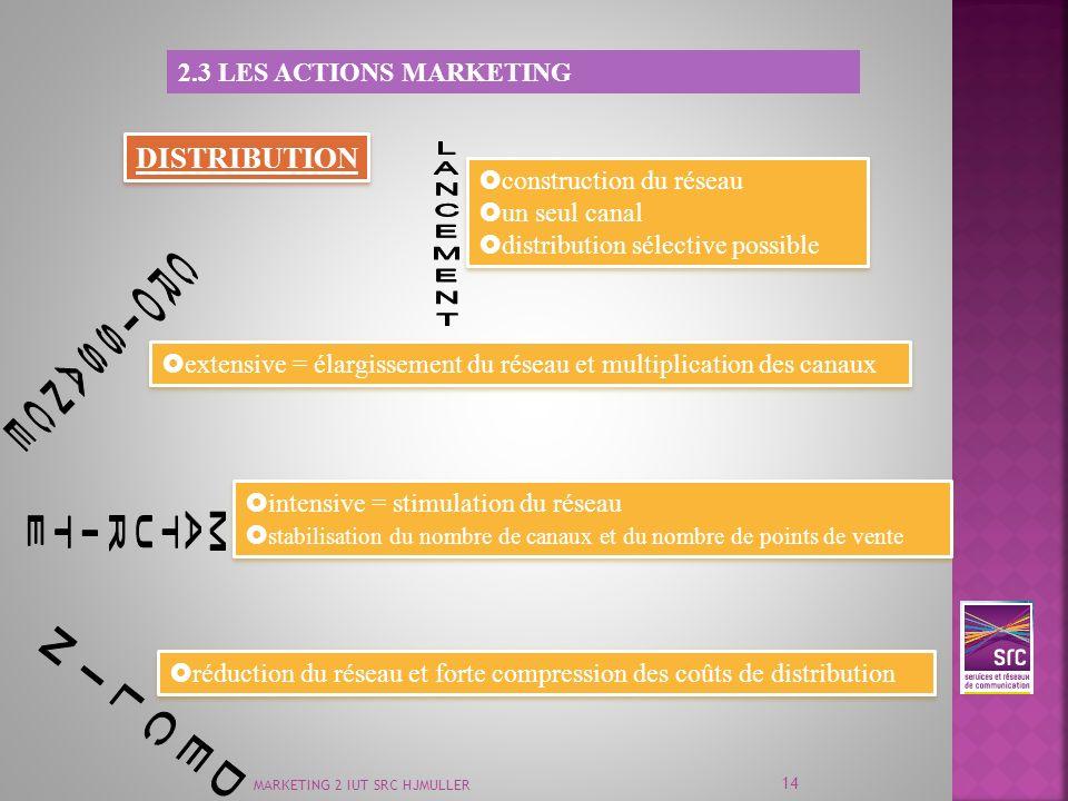 DISTRIBUTION 2.3 Les ACTIONS MARKETING construction du réseau