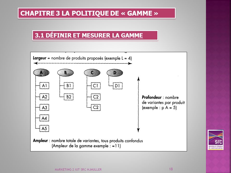 CHAPITRE 3 LA POLITIQUE DE « GAMME »