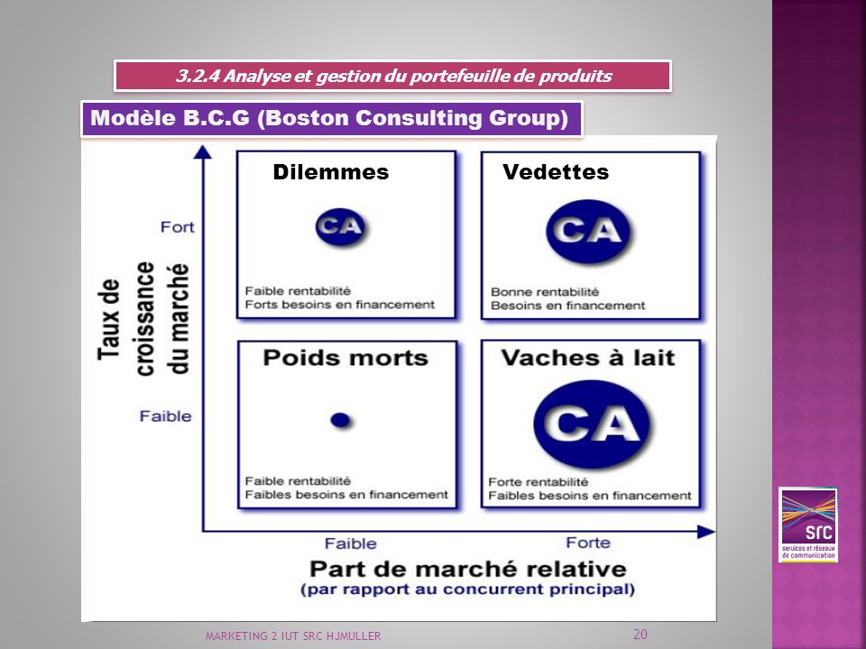 Modèle B.C.G (Boston Consulting Group)