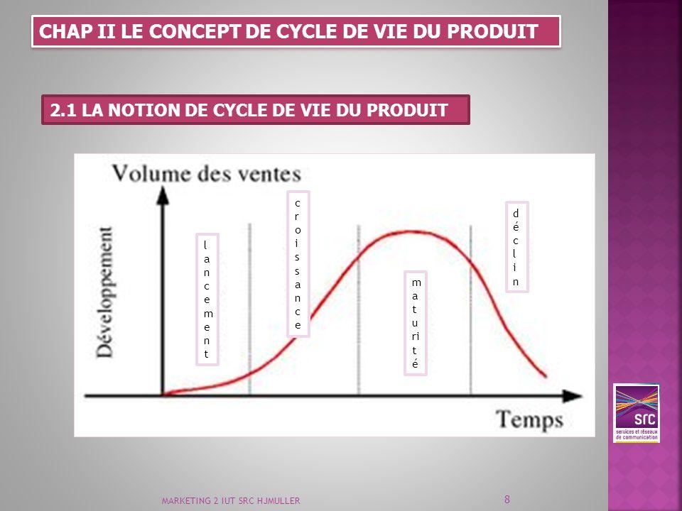 CHAP II LE CONCEPT DE CYCLE DE VIE DU PRODUIT