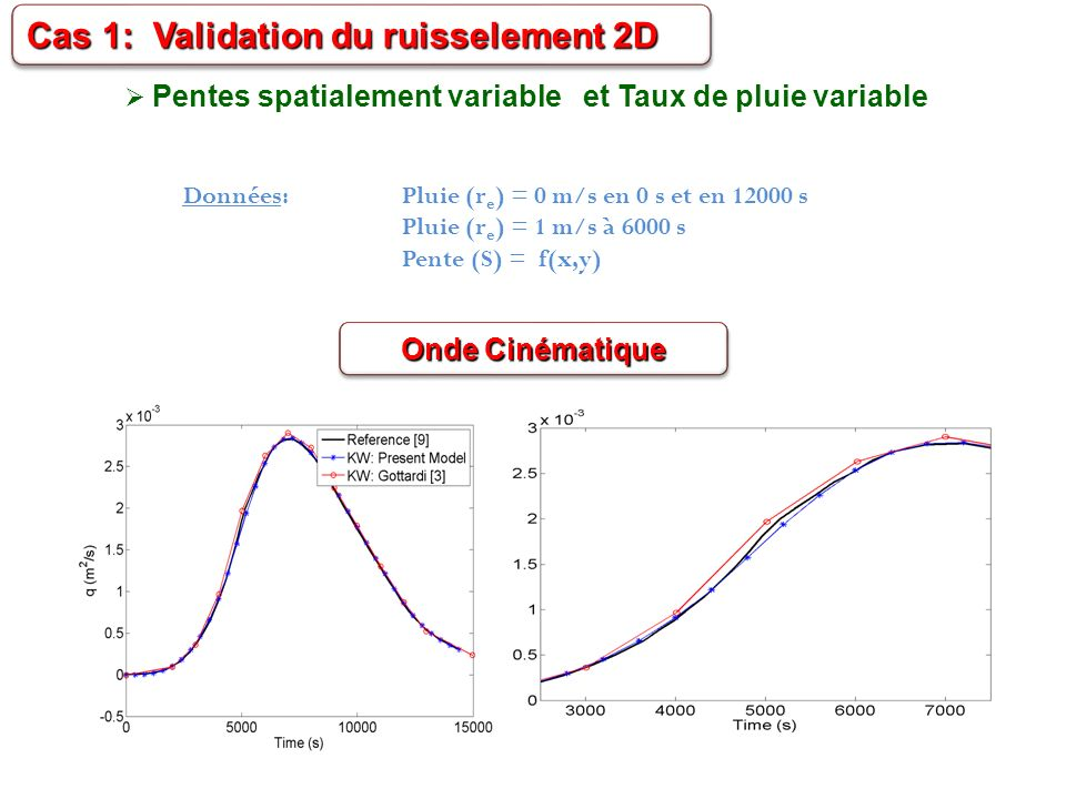 Cas 1: Validation du ruisselement 2D