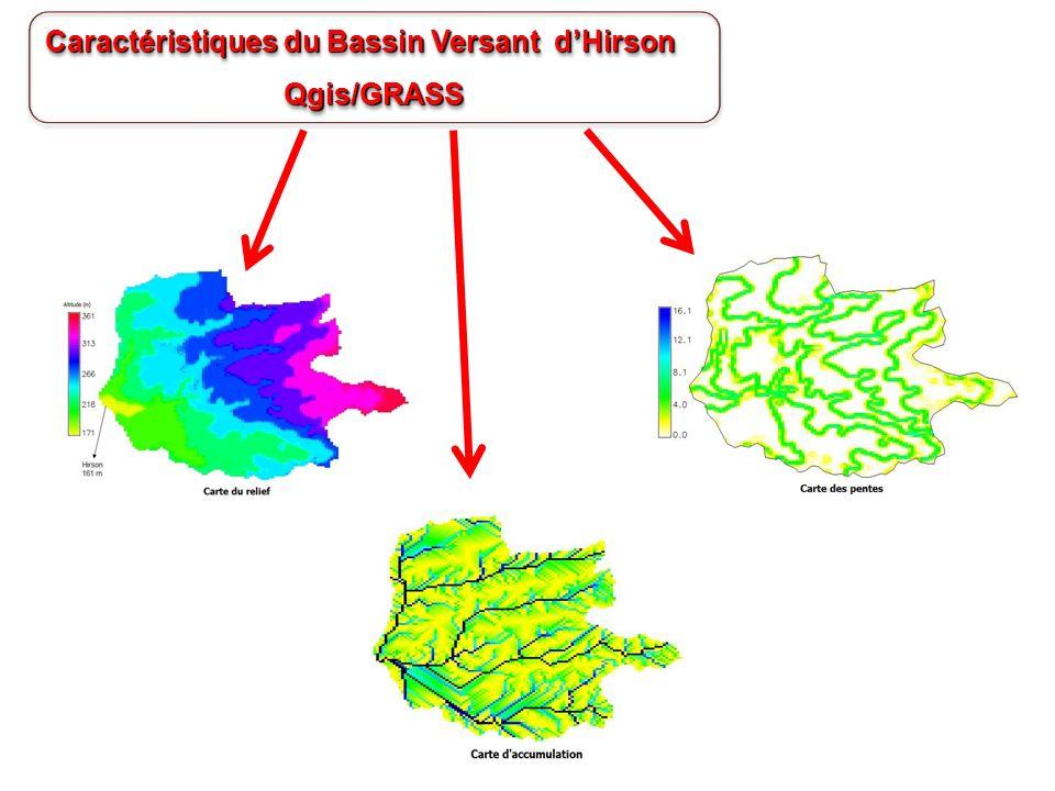 Caractéristiques du Bassin Versant d'Hirson