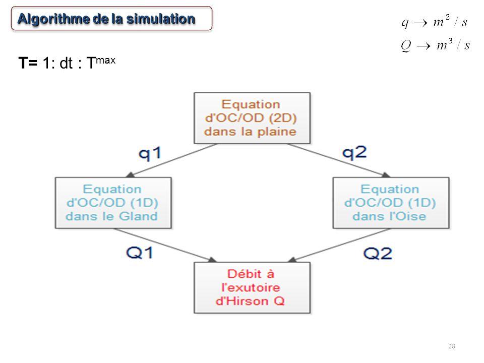 Algorithme de la simulation