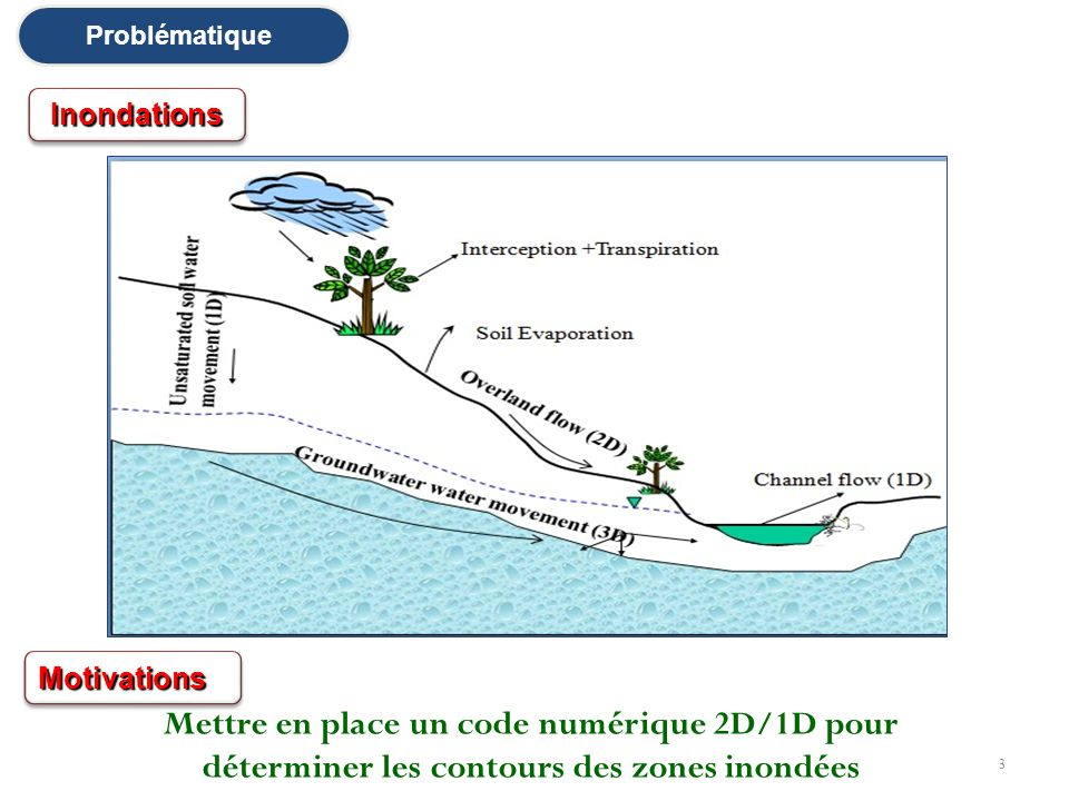 Problématique Inondations. Motivations.