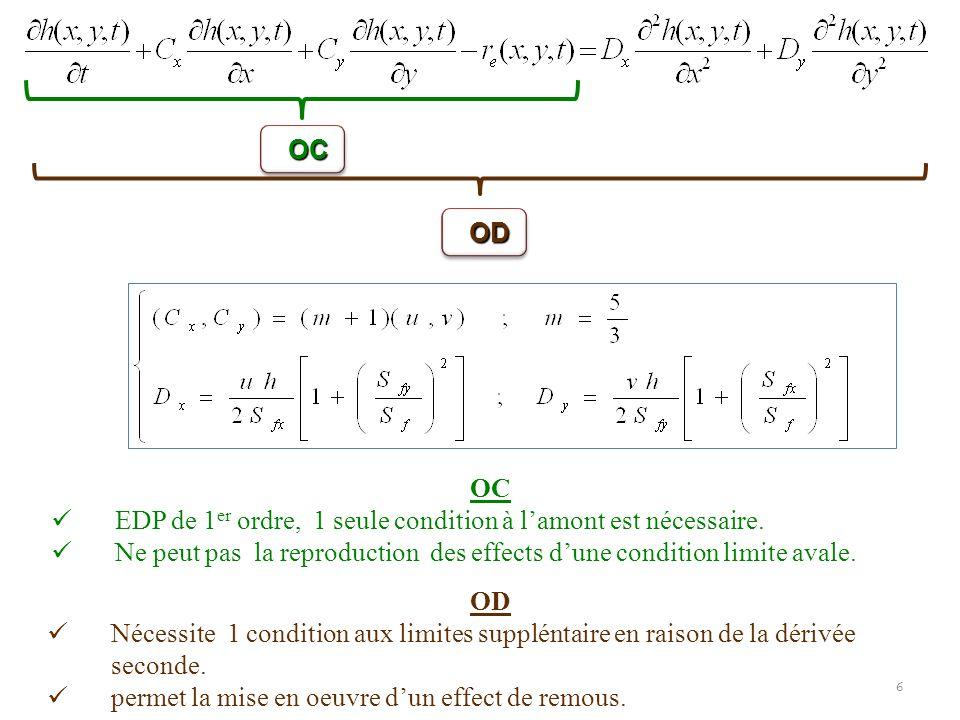 OC OD. OC. EDP de 1er ordre, 1 seule condition à l'amont est nécessaire. Ne peut pas la reproduction des effects d'une condition limite avale.