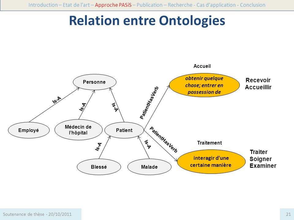 Relation entre Ontologies