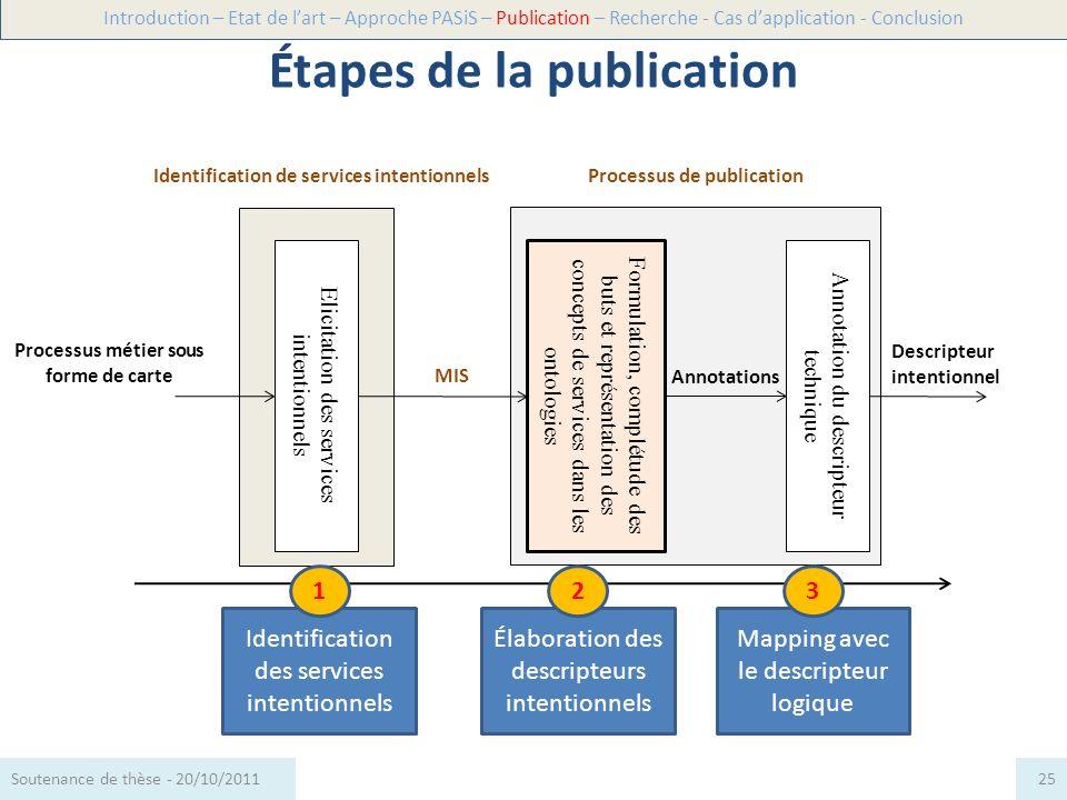 Étapes de la publication Processus métier sous forme de carte