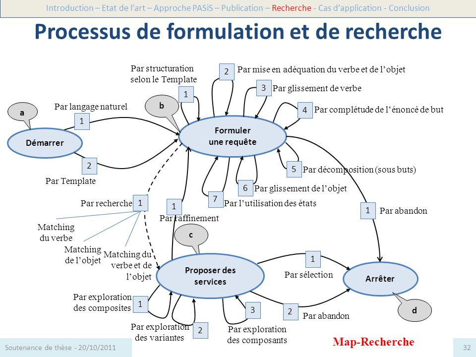 Processus de formulation et de recherche