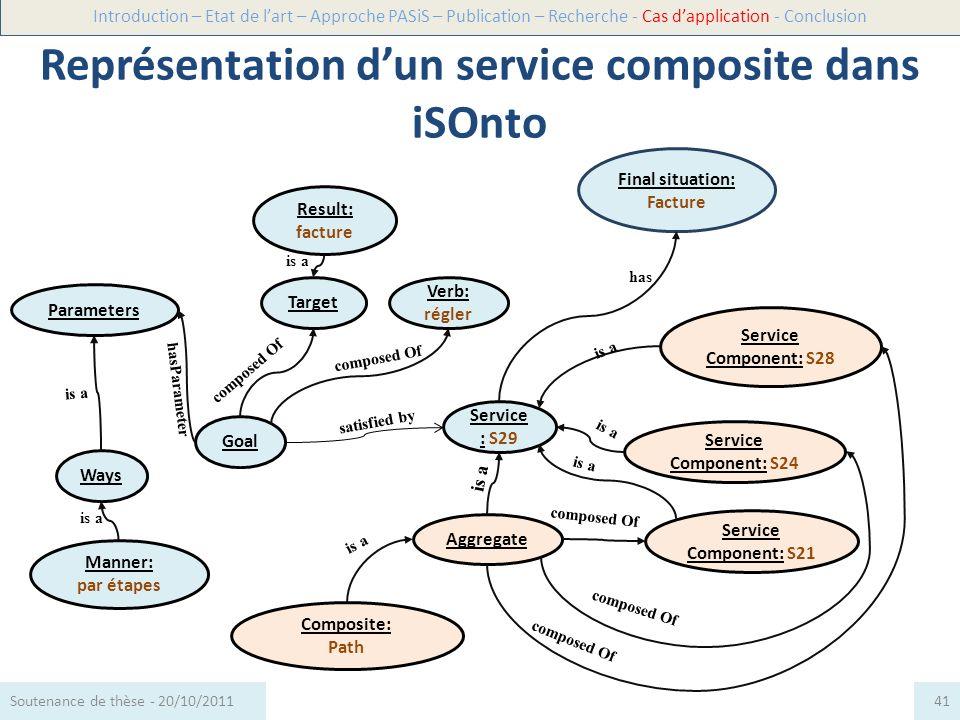 Représentation d'un service composite dans iSOnto