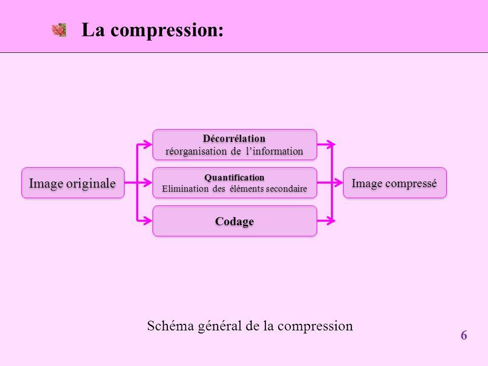 La compression: Schéma général de la compression Image originale