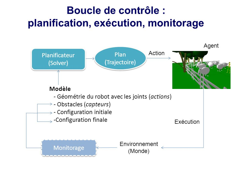 planification, exécution, monitorage