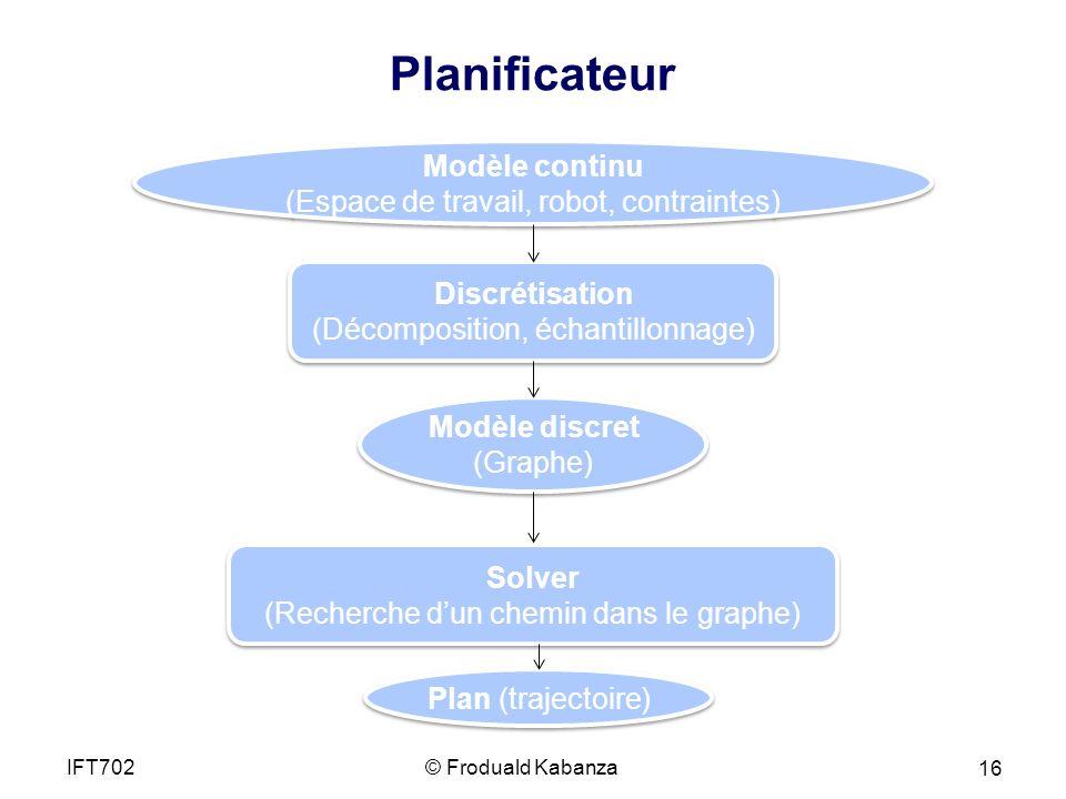 Planificateur Modèle continu (Espace de travail, robot, contraintes)