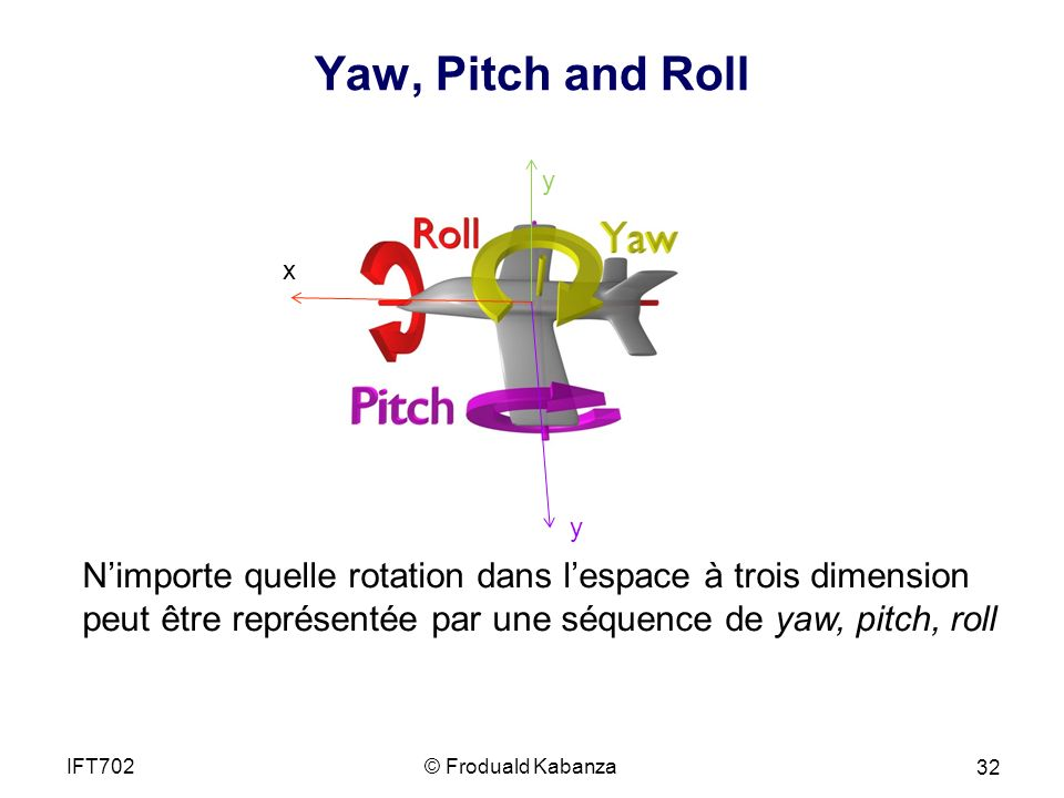 Yaw, Pitch and Roll y. x. y.