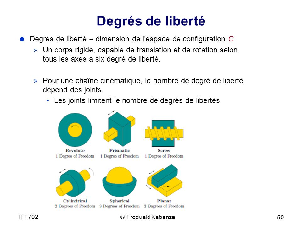 Degrés de liberté Degrés de liberté = dimension de l'espace de configuration C.