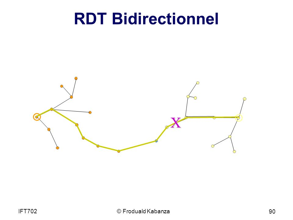 RDT Bidirectionnel X IFT702 © Froduald Kabanza