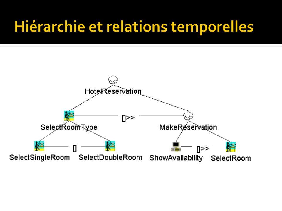 Hiérarchie et relations temporelles
